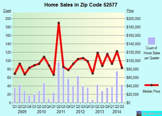 Zip code 52577 (Oskaloosa, Iowa) real estate house value trends