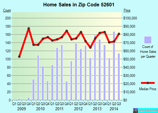 Zip code 52601 (Burlington, Iowa) real estate house value trends