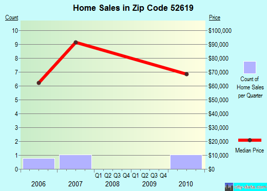 Zip code 52619 (, Iowa) real estate house value trends
