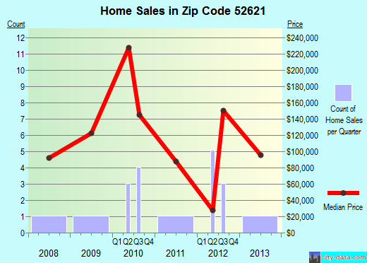 Zip code 52621 (Crawfordsville, Iowa) real estate house value trends