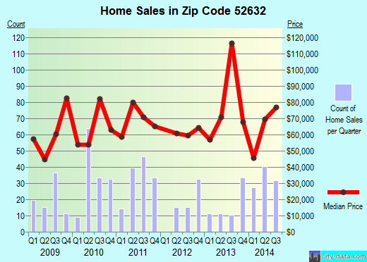 Zip code 52632 (Keokuk, Iowa) real estate house value trends