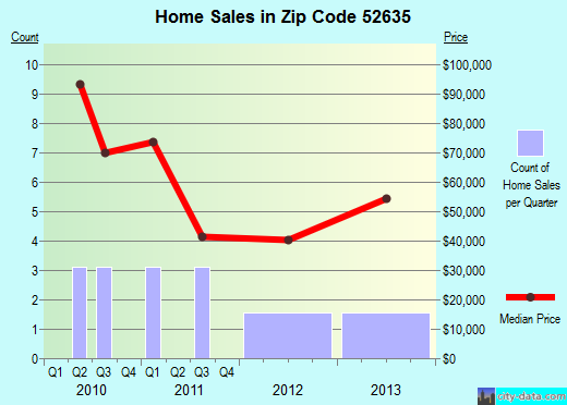 Zip code 52635 (LOCKRIDGE, Iowa) real estate house value trends