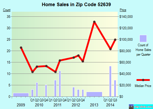 Zip code 52639 (Montrose, Iowa) real estate house value trends