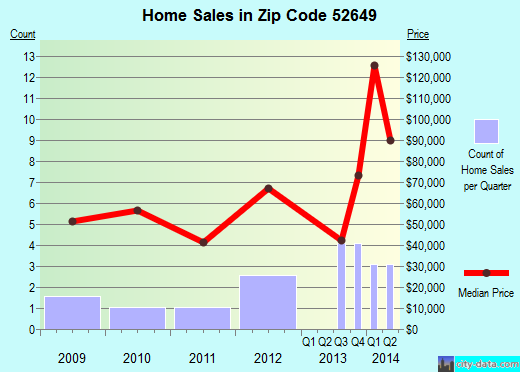Zip code 52649 (Salem, Iowa) real estate house value trends