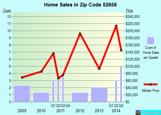 Zip code 52658 (Fort Madison, Iowa) real estate house value trends