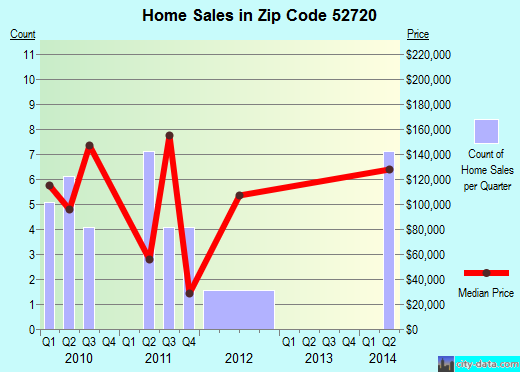 Zip code 52720 (Atalissa, Iowa) real estate house value trends