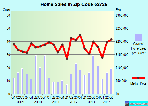 Zip code 52726 (BLUE GRASS, Iowa) real estate house value trends