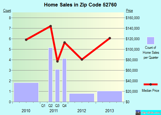 Zip code 52760 (, Iowa) real estate house value trends