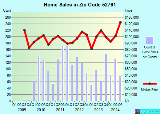 Zip code 52761 (Muscatine, Iowa) real estate house value trends