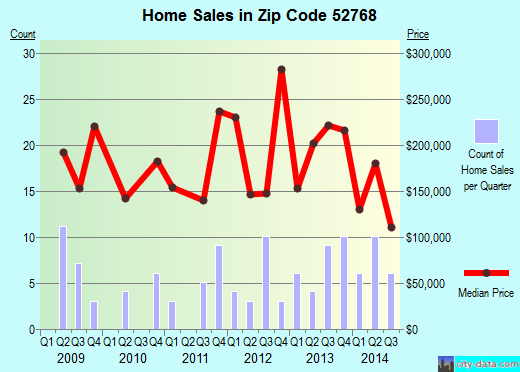 Zip code 52768 (Princeton, Iowa) real estate house value trends