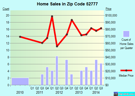 Zip code 52777 (Wheatland, Iowa) real estate house value trends