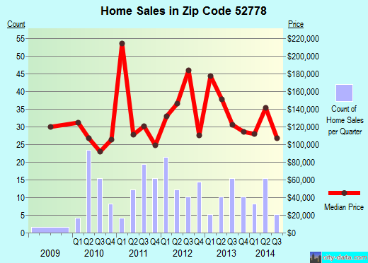 Zip code 52778 (Wilton, Iowa) real estate house value trends
