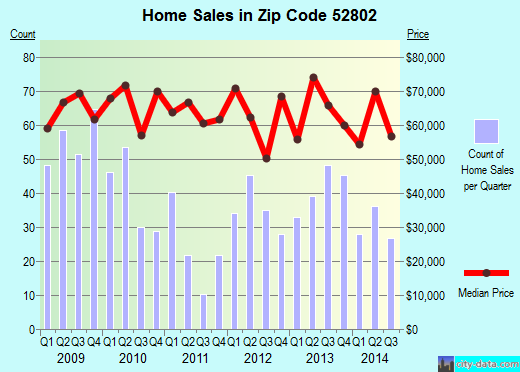 Zip code 52802 (Davenport, Iowa) real estate house value trends