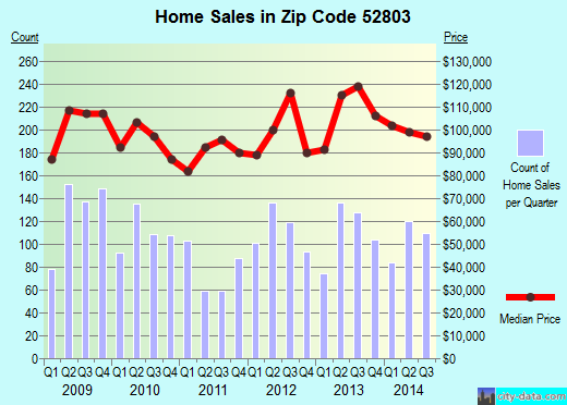 Zip code 52803 (Davenport, Iowa) real estate house value trends