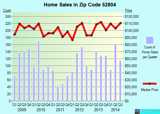 Zip code 52804 (Davenport, Iowa) real estate house value trends