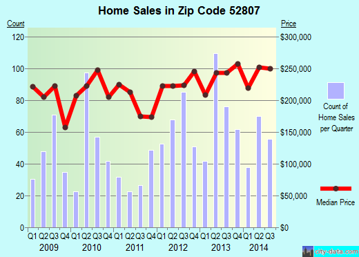 Zip code 52807 (Davenport, Iowa) real estate house value trends