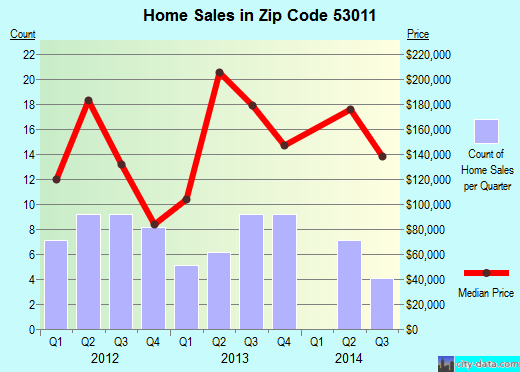 Zip code 53011 (Cascade, Wisconsin) real estate house value trends