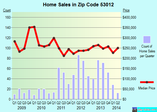 Zip code 53012 (Cedarburg, Wisconsin) real estate house value trends