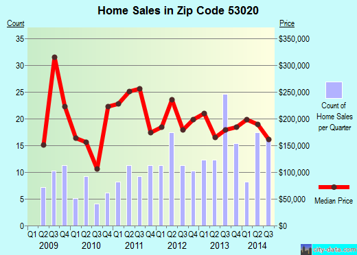 Zip code 53020 (Elkhart Lake, Wisconsin) real estate house value trends
