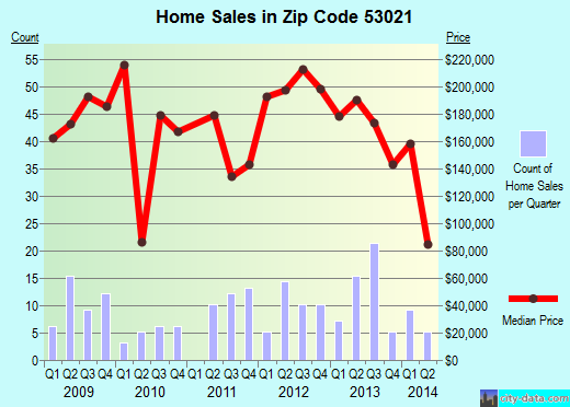 Zip code 53021 (Fredonia, Wisconsin) real estate house value trends