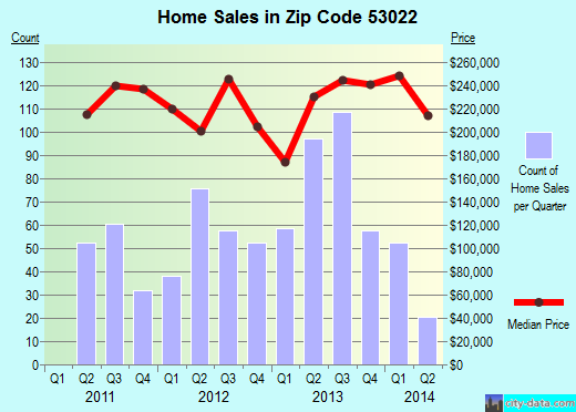 Zip code 53022 (Germantown, Wisconsin) real estate house value trends