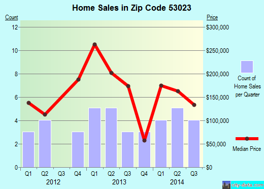 Zip code 53023 (Glenbeulah, Wisconsin) real estate house value trends