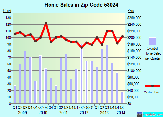 Zip code 53024 (Grafton, Wisconsin) real estate house value trends