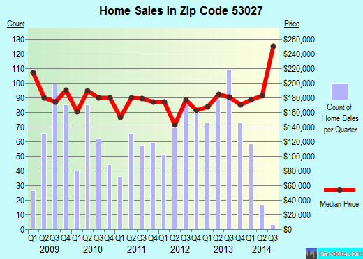 Zip code 53027 (Hartford, Wisconsin) real estate house value trends