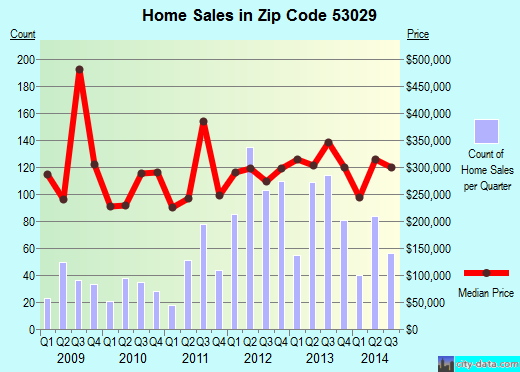 Zip code 53029 (Hartland, Wisconsin) real estate house value trends