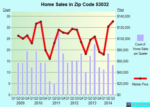 Zip code 53032 (Horicon, Wisconsin) real estate house value trends