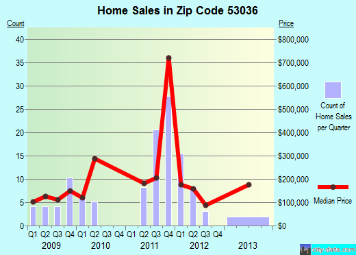 Zip code 53036 (IXONIA, Wisconsin) real estate house value trends