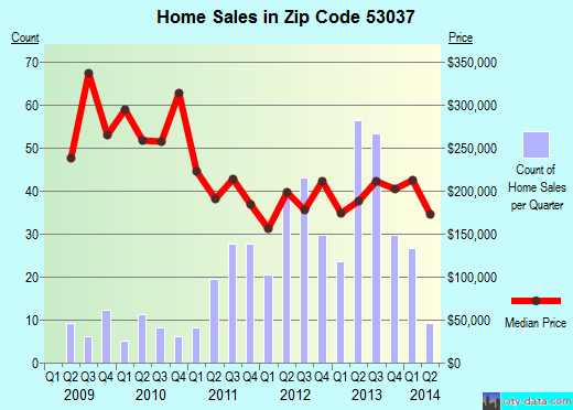 Zip code 53037 (Jackson, Wisconsin) real estate house value trends