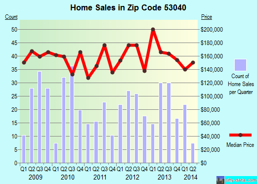 Zip code 53040 (Kewaskum, Wisconsin) real estate house value trends