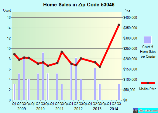Zip code 53046 (Lannon, Wisconsin) real estate house value trends