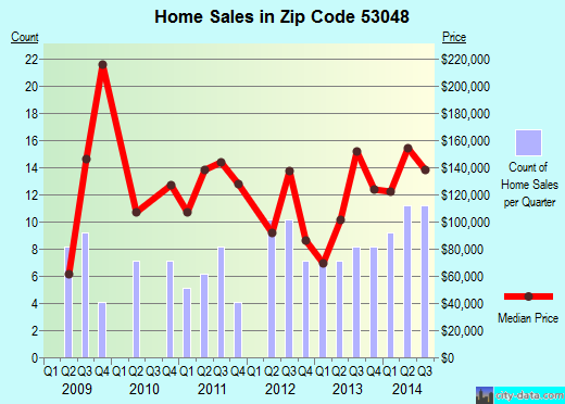 Zip code 53048 (Lomira, Wisconsin) real estate house value trends