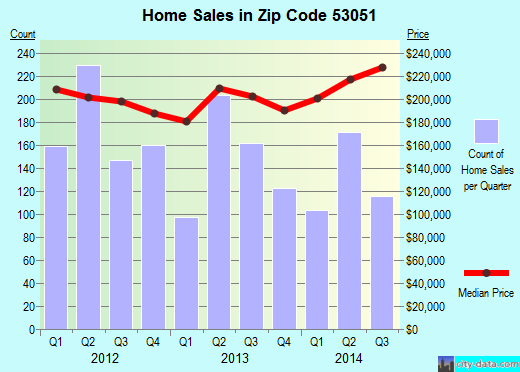 Zip code 53051 (Menomonee Falls, Wisconsin) real estate house value trends