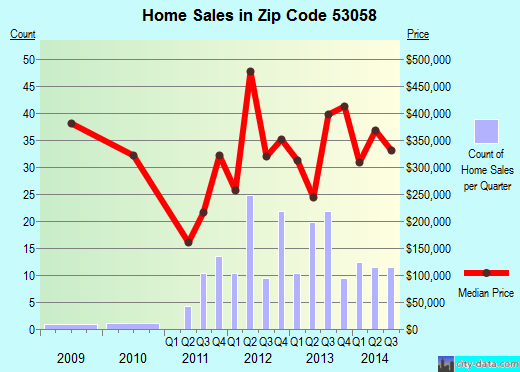 Zip code 53058 (Chenequa, Wisconsin) real estate house value trends