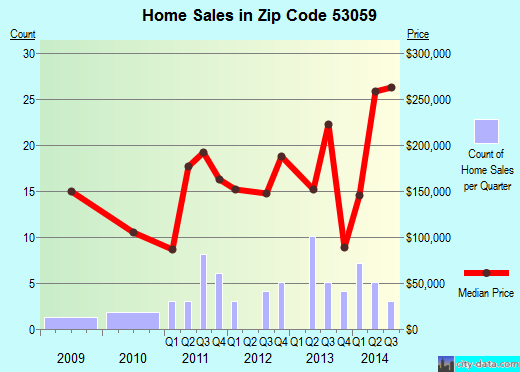 Zip code 53059 (Neosho, Wisconsin) real estate house value trends