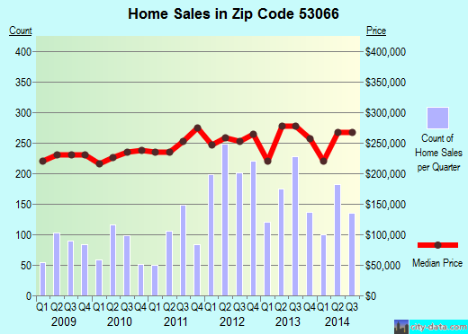 Zip code 53066 (Oconomowoc, Wisconsin) real estate house value trends