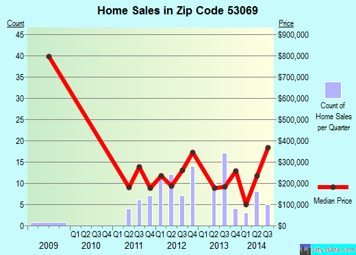Zip code 53069 (Okauchee Lake, Wisconsin) real estate house value trends