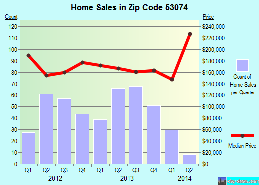 Zip code 53074 (Port Washington, Wisconsin) real estate house value trends