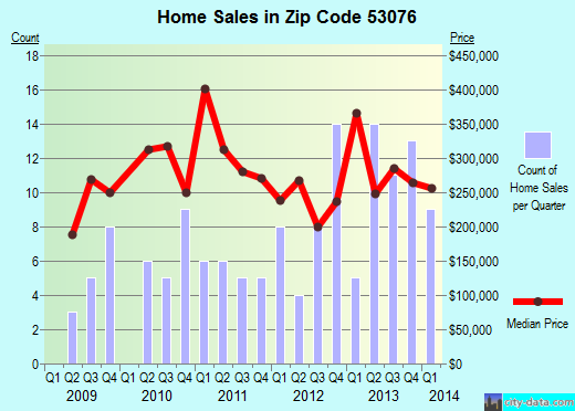 Zip code 53076 (Richfield, Wisconsin) real estate house value trends
