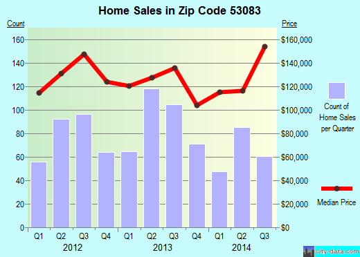 Zip code 53083 (Sheboygan, Wisconsin) real estate house value trends