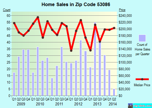 Zip code 53086 (Slinger, Wisconsin) real estate house value trends