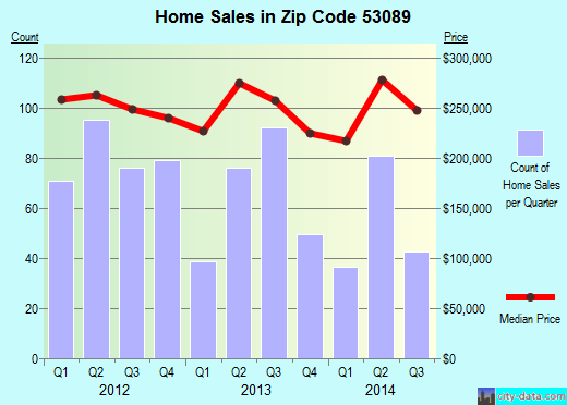 Zip code 53089 (Sussex, Wisconsin) real estate house value trends