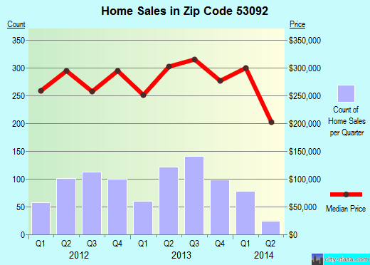 Zip code 53092 (Mequon, Wisconsin) real estate house value trends