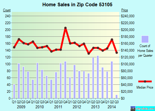 Zip code 53105 (Rochester, Wisconsin) real estate house value trends