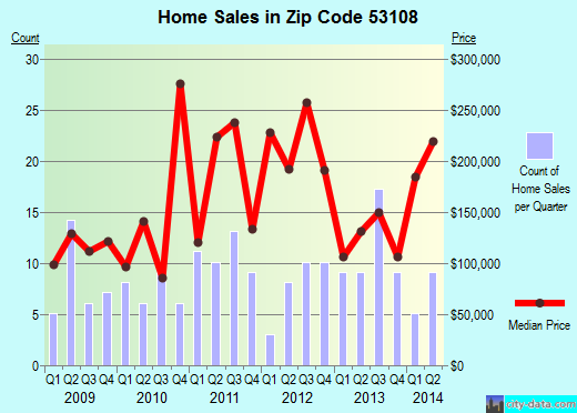 Zip code 53108 (Caledonia, Wisconsin) real estate house value trends
