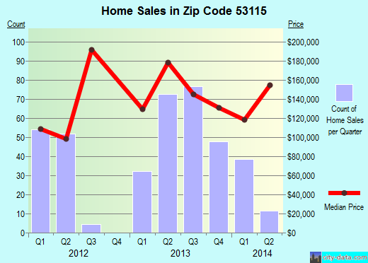 Zip code 53115 (Delavan, Wisconsin) real estate house value trends