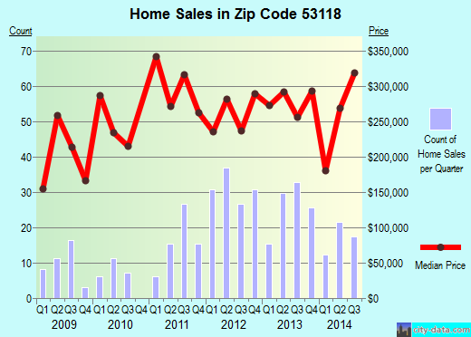 Zip code 53118 (Dousman, Wisconsin) real estate house value trends